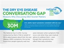 New Survey Examines Factors and Impact of Dry Eye
